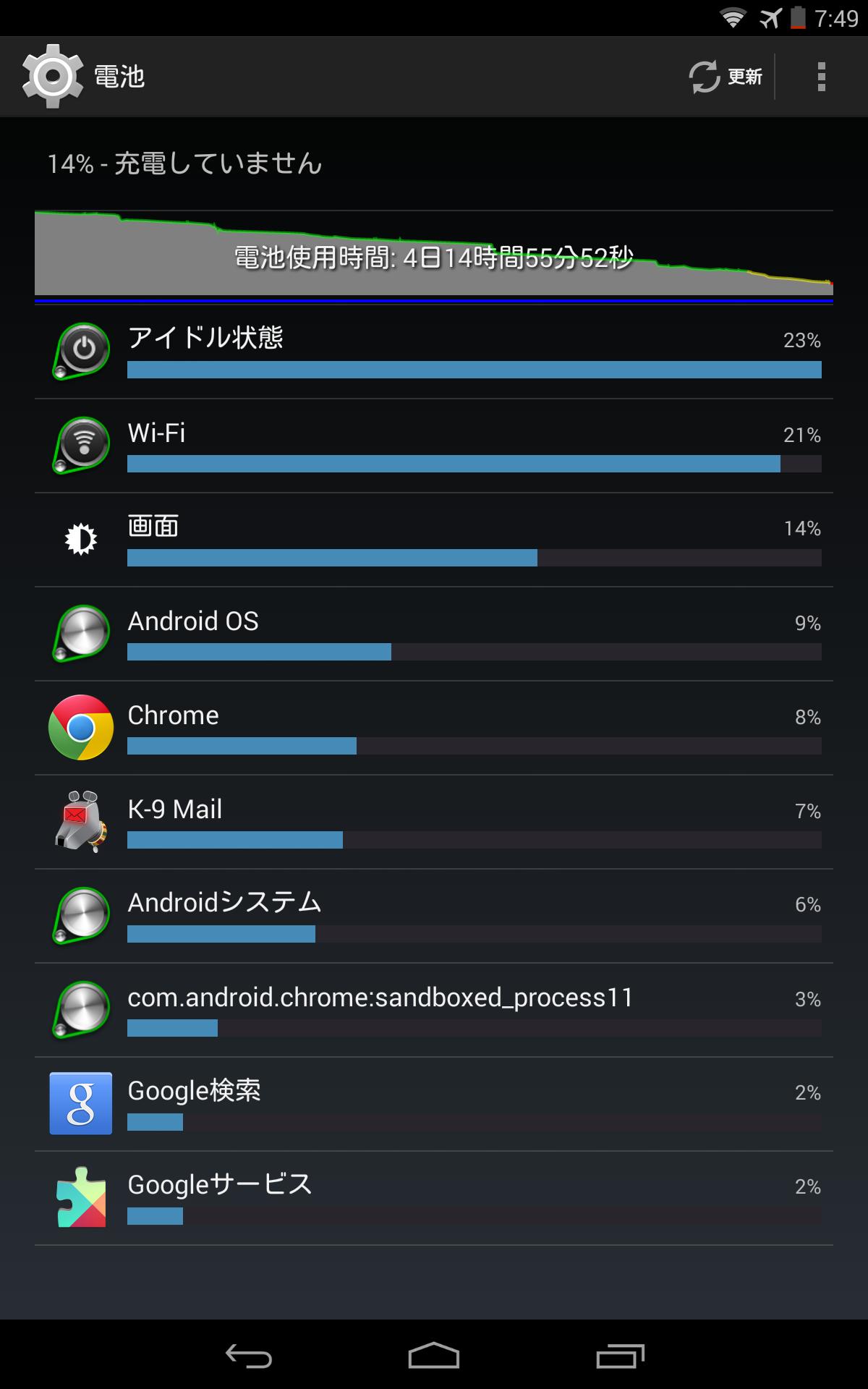 電池消費量のグラフ。4~5日持つようになりました。